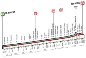 Giro stage 11 betting on sports acheter des bitcoins sur mtgox latest