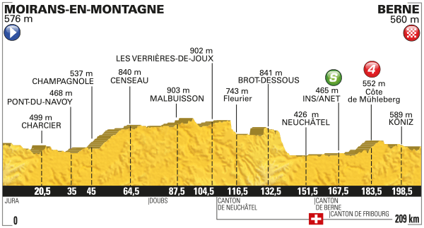 tour de france stage 16 betting preview
