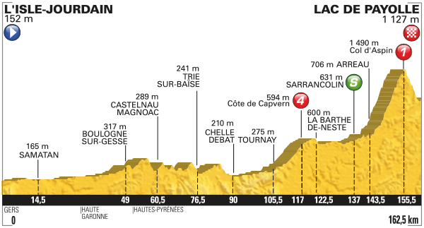 tour de france stage 7 betting tips