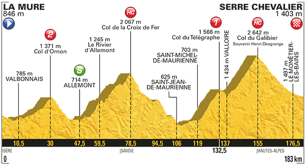 Tour de france stage 17 betting preview money management sports betting