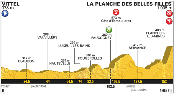 Tour de france stage 5 betting preview goal football betting points explained